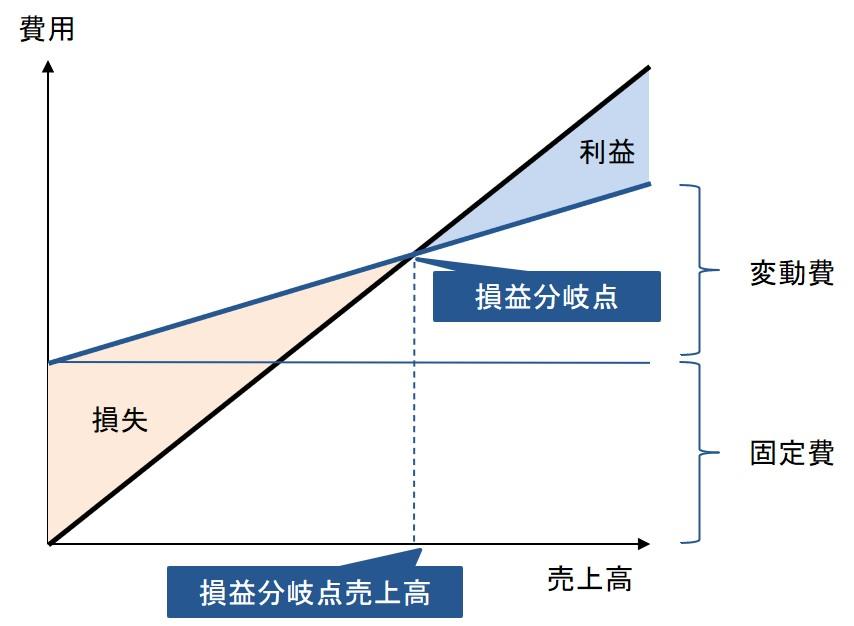 損益分岐点分析のグラフ