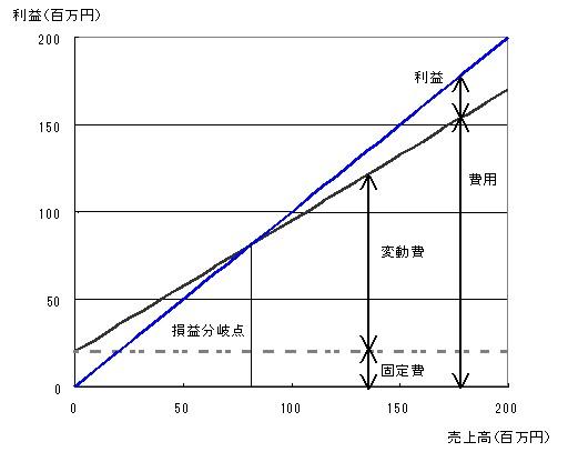損益分岐点分析のグラフ事例