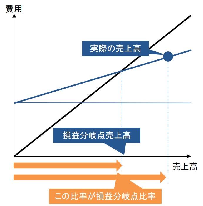 損益分岐点比率のグラフ
