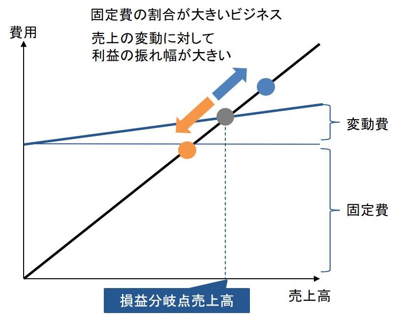 固定費の割合が大きいビジネスの損益分岐点グラフ