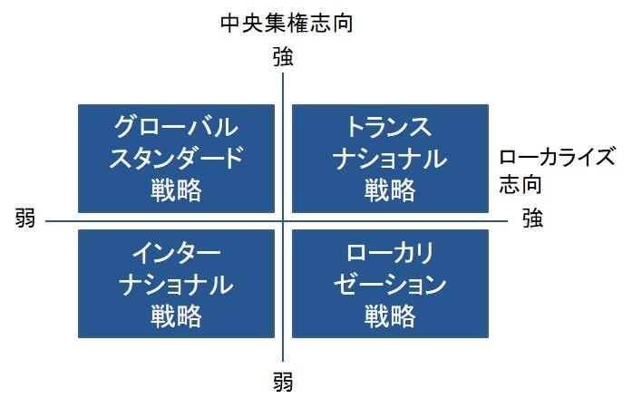 グローバル戦略を決めるフレームワーク