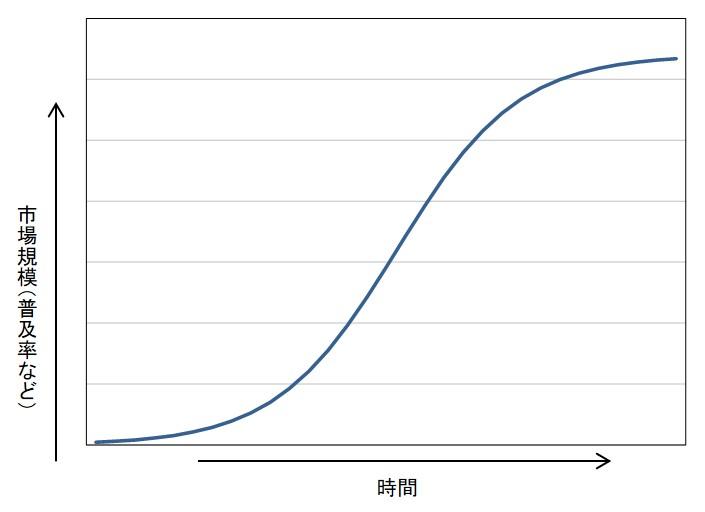 ロジスティクス曲線