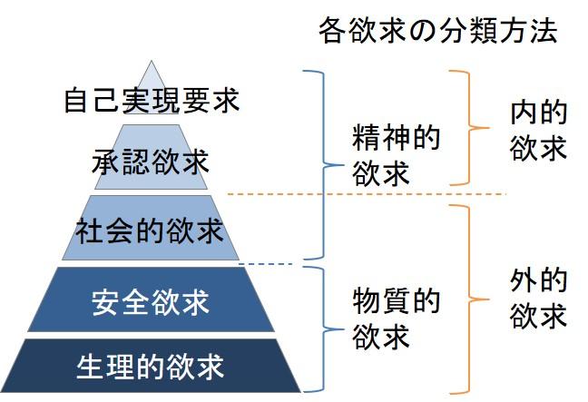 マズローの欲求5段階の分類方法