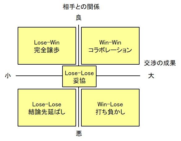 交渉のフレームワーク