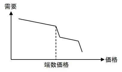 端数価格が適用できる価格・需要曲線