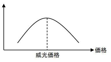 威光価格が適用できる価格・需要曲線