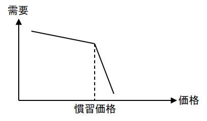 慣習価格が適用できる価格・需要曲線