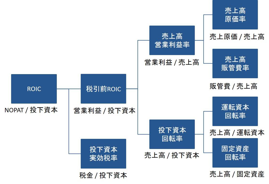 ROICツリーの事例