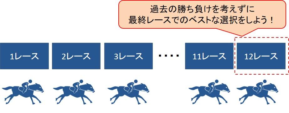 埋没原価の事例:競馬
