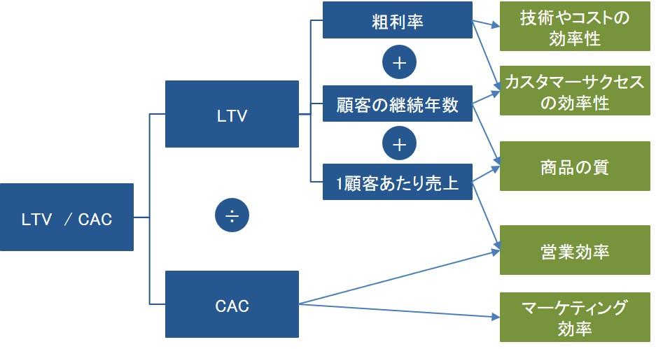 LTV/CACの比率を図式化