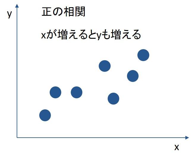 正の相関を示したグラフ