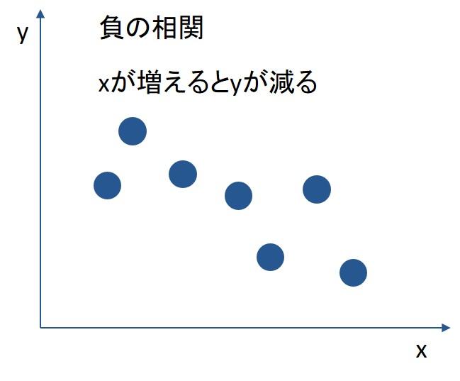 負の相関を示したグラフ