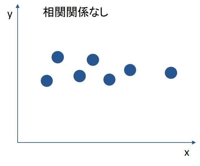 相関関係がない場合のグラフ