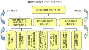 3C分析(ピラミッドストラクチャー)