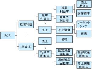 構造把握型 ロジックツリー