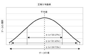 5分でわかる】標準偏差とは エクセルでの求め方・リスクや偏差値との ...
