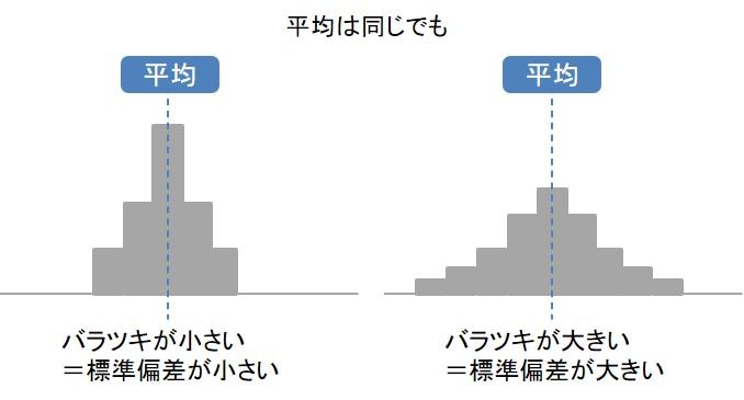 標準偏差の図解