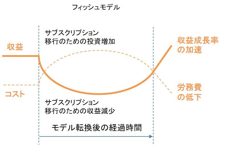 サブスクリプションモデルへの移行を示すフィッシュモデル