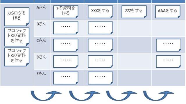 WIPボードの使い方