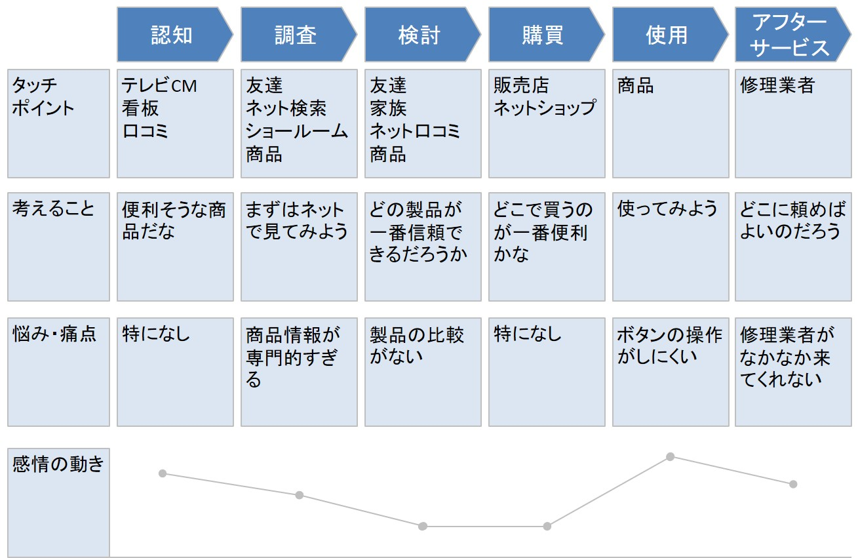 カスタマージャーニーマップの例