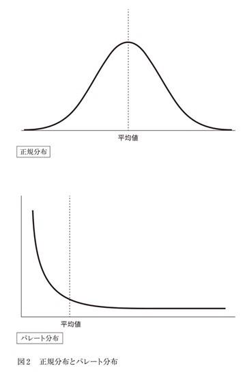 正規分布とパレート分布