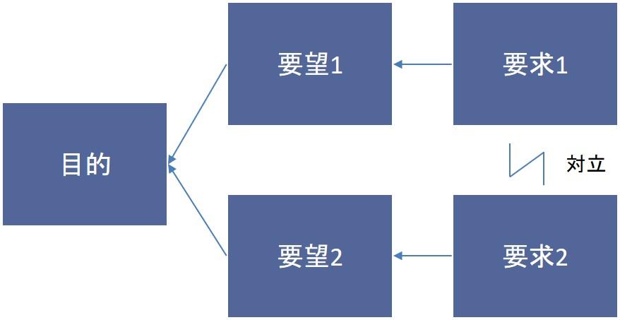 TOCクラウド(対立解消図)の概念