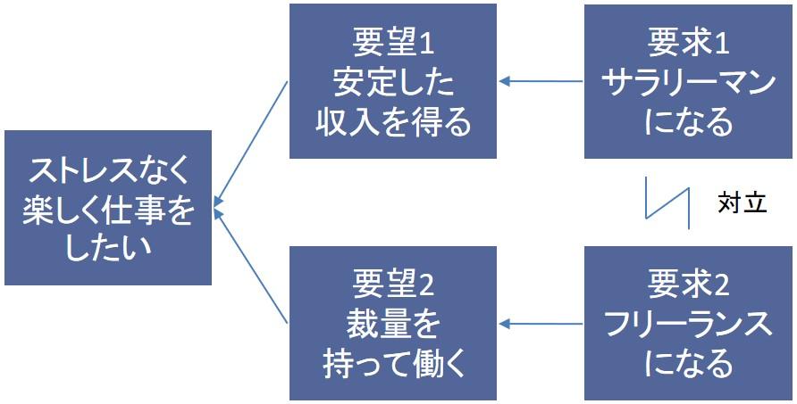 TOCクラウド(対立解消図)の具体例