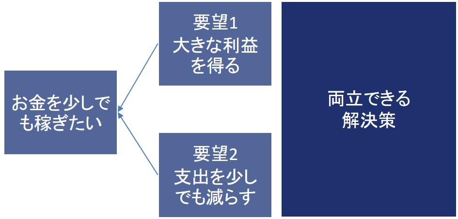 TOC・クラウドの具体例
