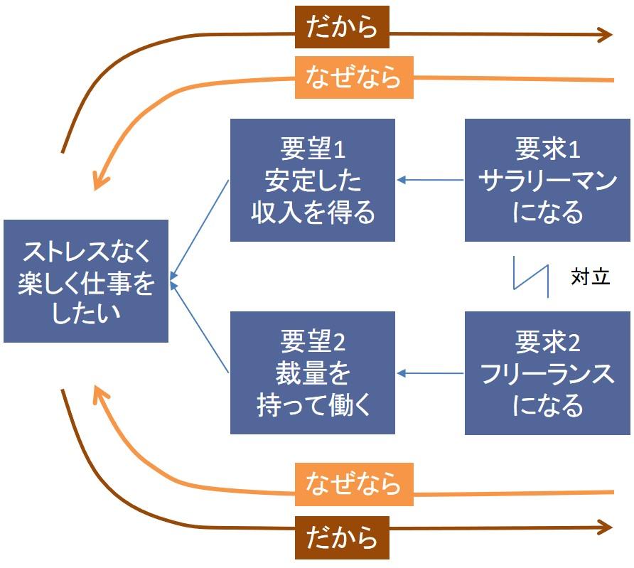 TOCクラウド(対立解消図)のチェック