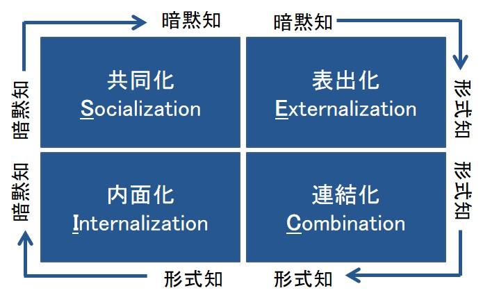 SECIモデル 共同化、表出化、内面化、連結化