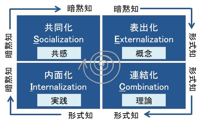 SECIモデルの高速回転とイノベーションの関係